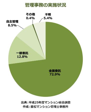 【表】管理事務の実施状況 ※平成25年度マンション総合調査より